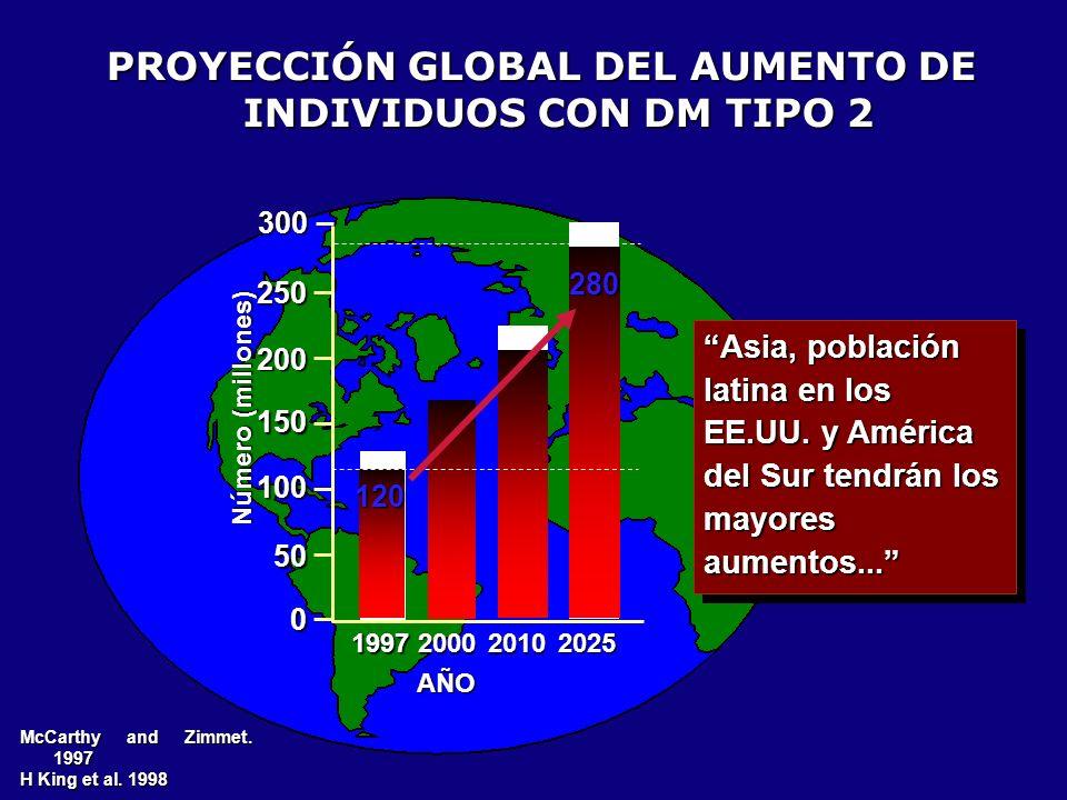 PROYECCIÓN GLOBAL DEL AUMENTO DE INDIVIDUOS CON DM TIPO 2