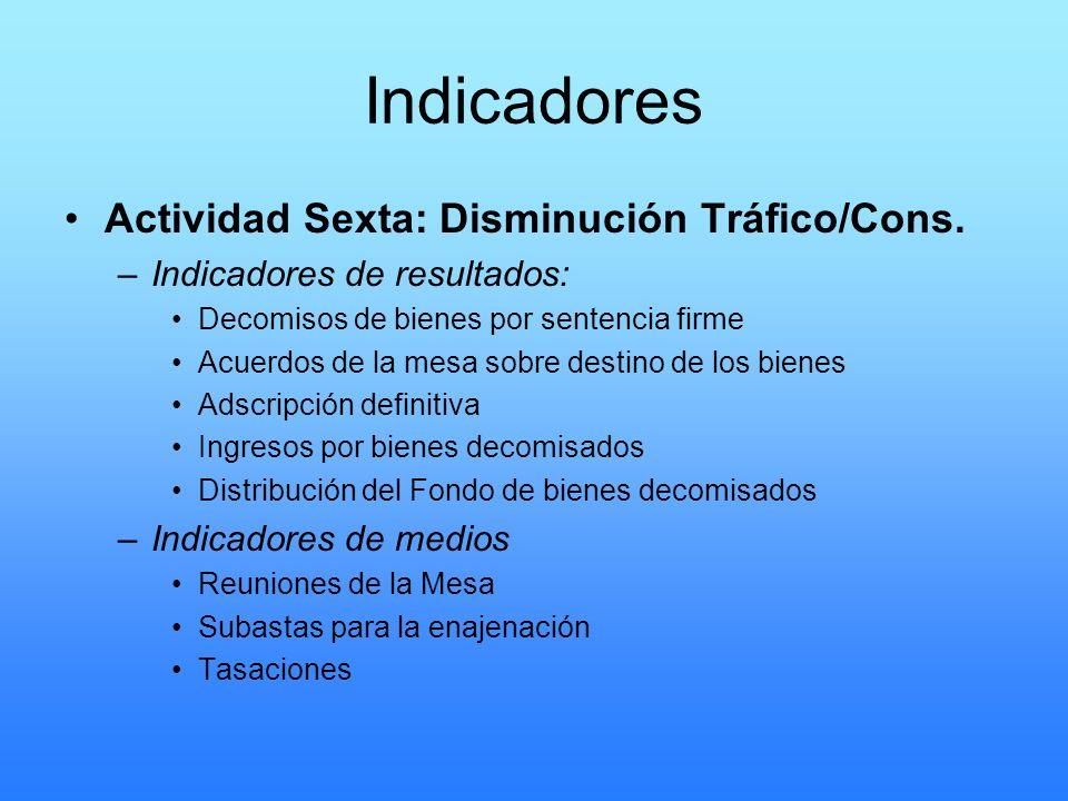 Indicadores Actividad Sexta: Disminución Tráfico/Cons.