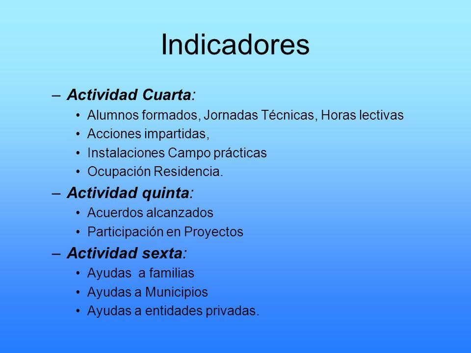 Indicadores Actividad Cuarta: Actividad quinta: Actividad sexta: