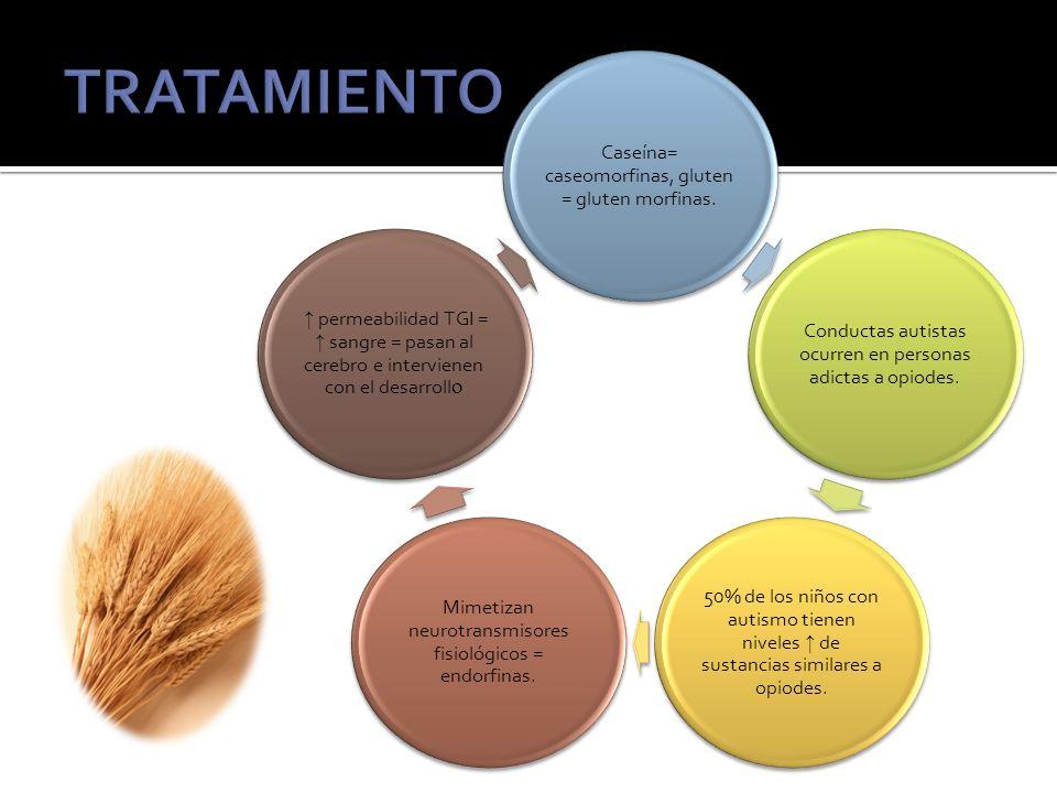 TRATAMIENTO Caseína= caseomorfinas, gluten = gluten morfinas.