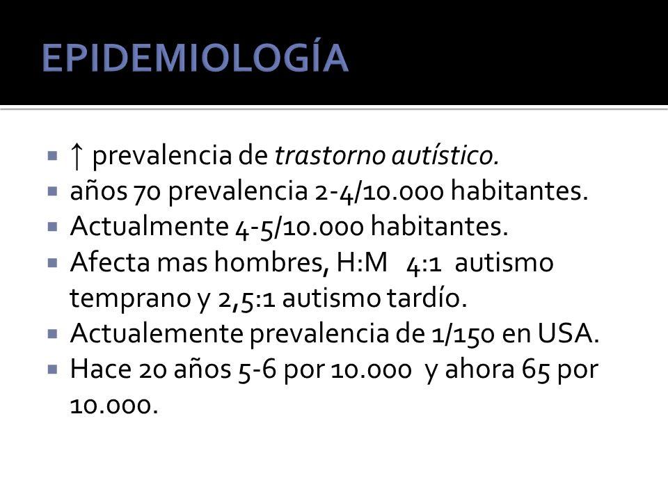 EPIDEMIOLOGÍA ↑ prevalencia de trastorno autístico.