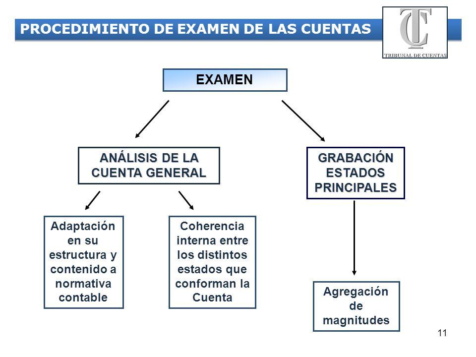 PROCEDIMIENTO DE EXAMEN DE LAS CUENTAS