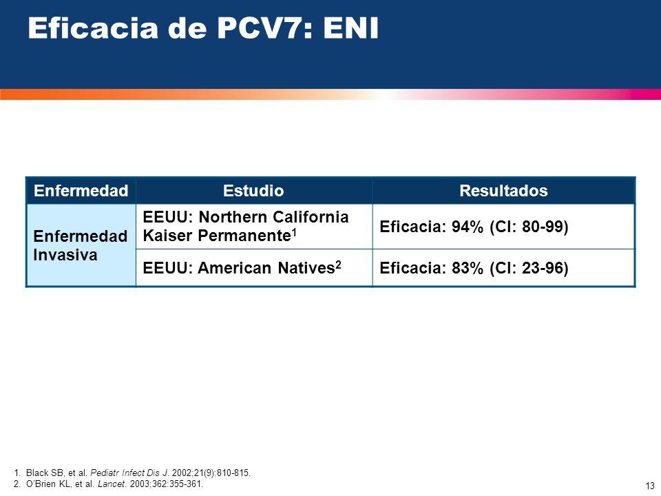 Eficacia de PCV7: ENI Enfermedad Estudio Resultados