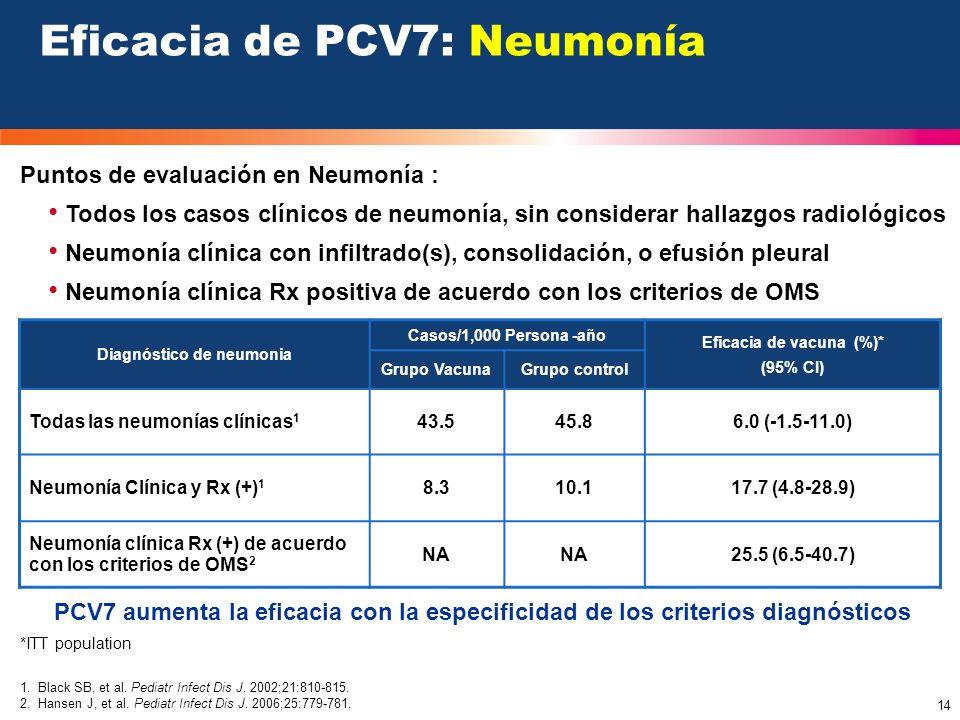 Eficacia de PCV7: Neumonía