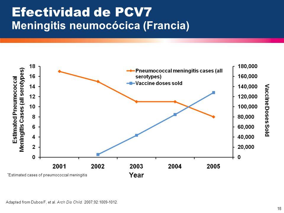 Efectividad de PCV7 Meningitis neumocócica (Francia)