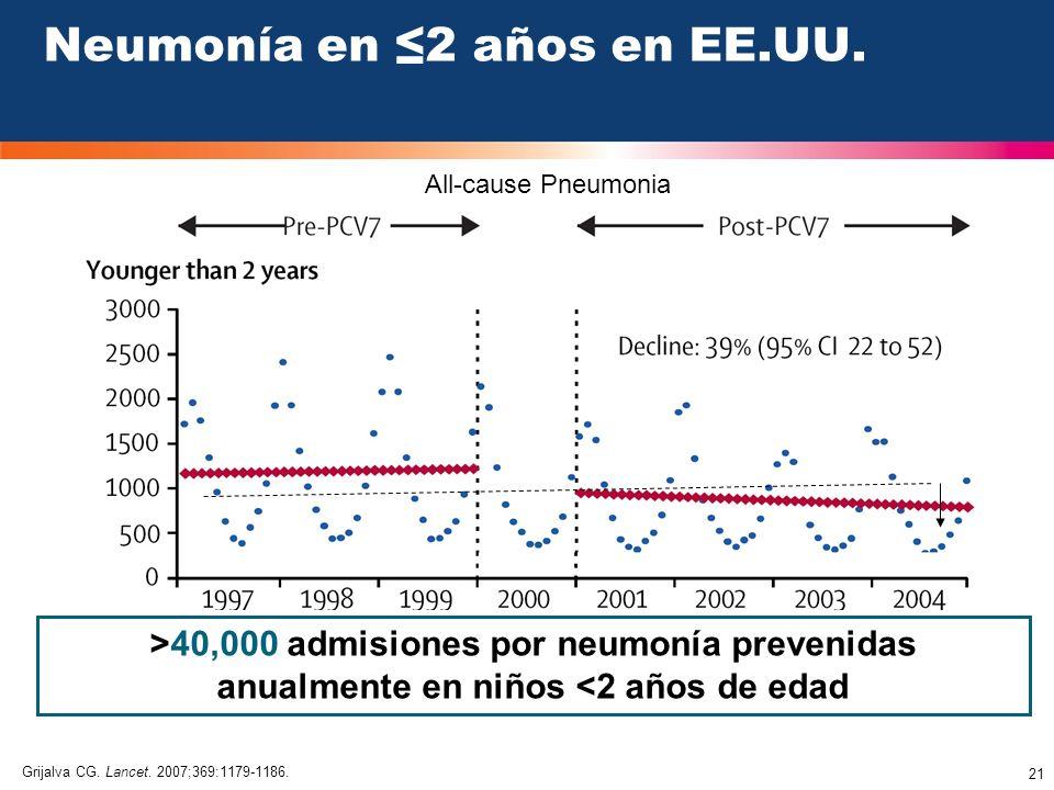 Neumonía en ≤2 años en EE.UU.