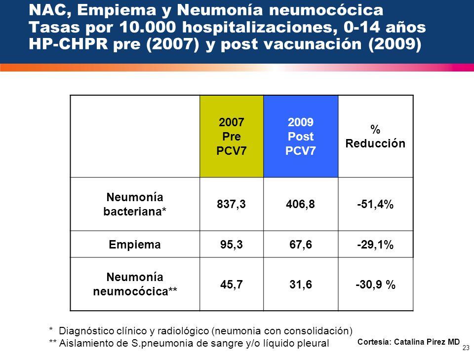 Neumonía neumocócica**
