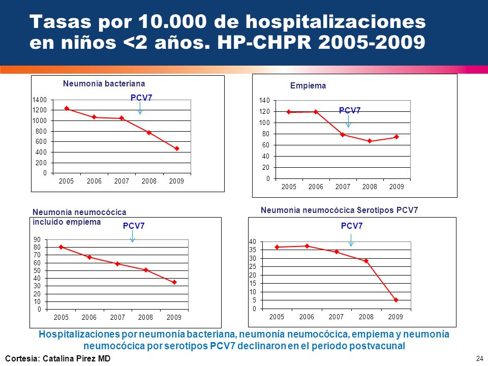 Tasas por 10. 000 de hospitalizaciones en niños <2 años