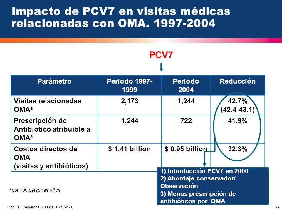 Impacto de PCV7 en visitas médicas relacionadas con OMA. 1997-2004