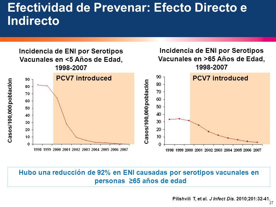 Efectividad de Prevenar: Efecto Directo e Indirecto