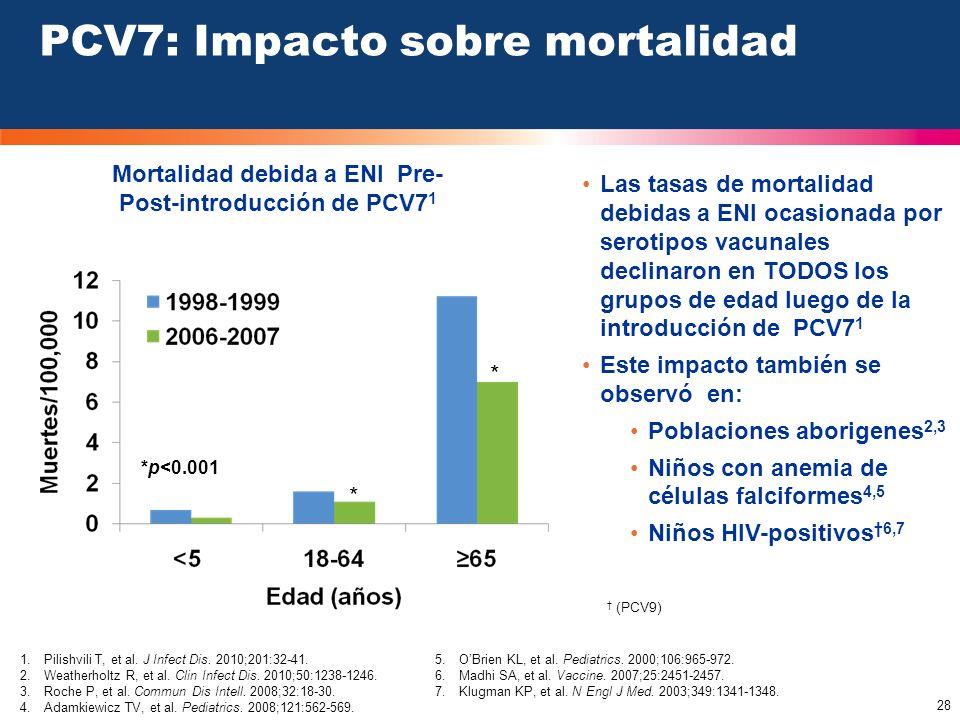 PCV7: Impacto sobre mortalidad