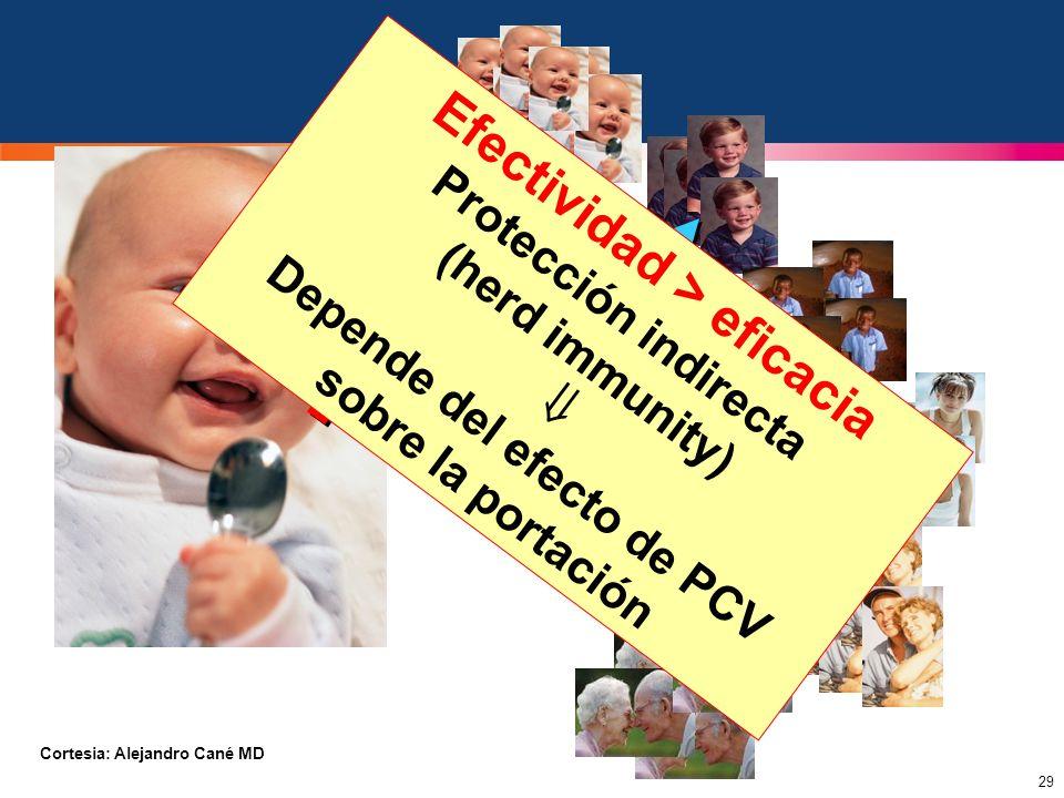 Efectividad > eficacia Depende del efecto de PCV sobre la portación