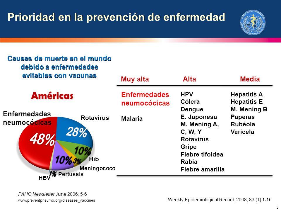 48% 28% Prioridad en la prevención de enfermedad 10% Américas