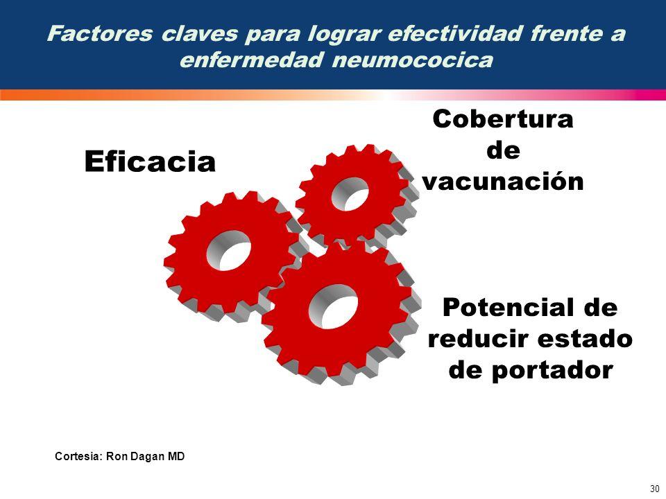 Eficacia Cobertura de vacunación