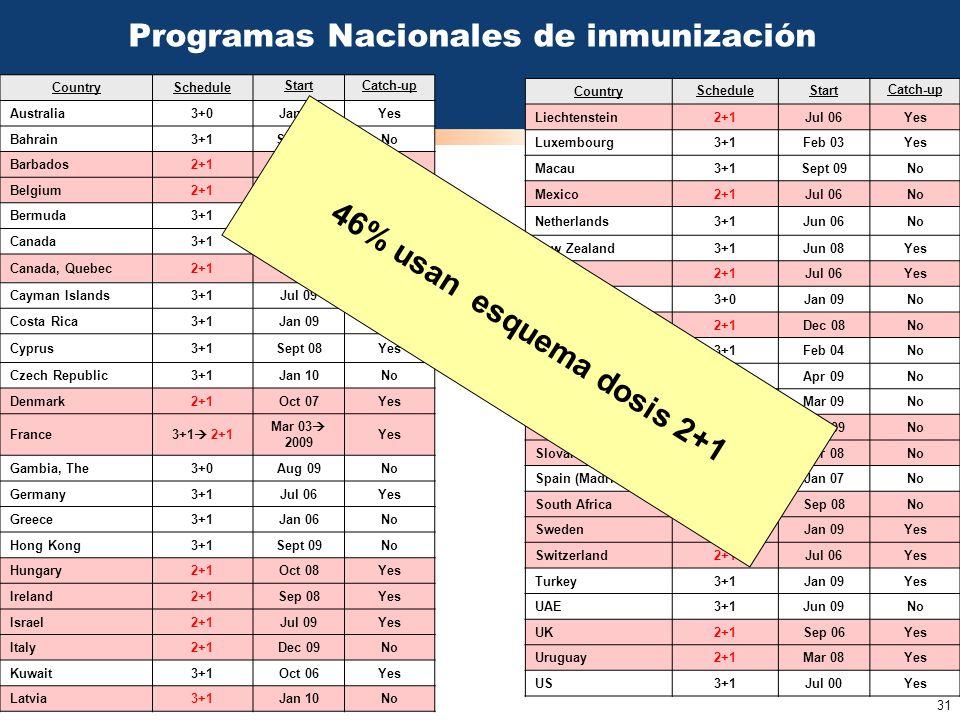 Programas Nacionales de inmunización