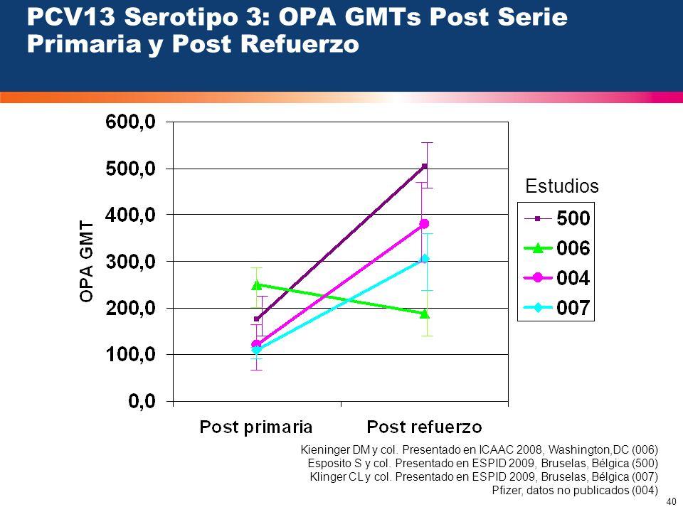 PCV13 Serotipo 3: OPA GMTs Post Serie Primaria y Post Refuerzo