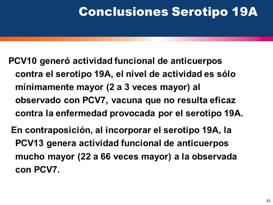 Conclusiones Serotipo 19A