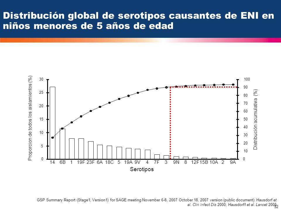 Distribución global de serotipos causantes de ENI en niños menores de 5 años de edad