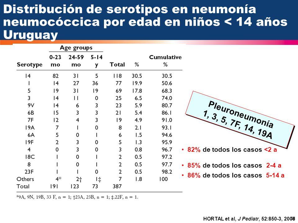 Distribución de serotipos en neumonía neumocóccica por edad en niños < 14 años Uruguay
