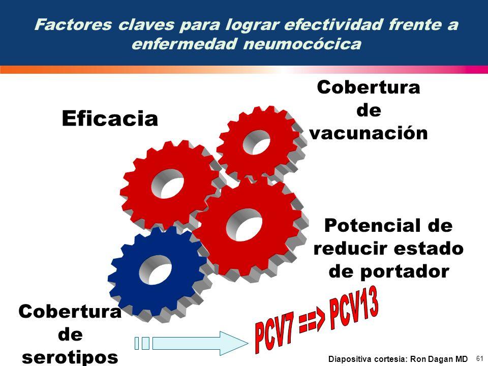 PCV7 ==> PCV13 Eficacia Cobertura de vacunación