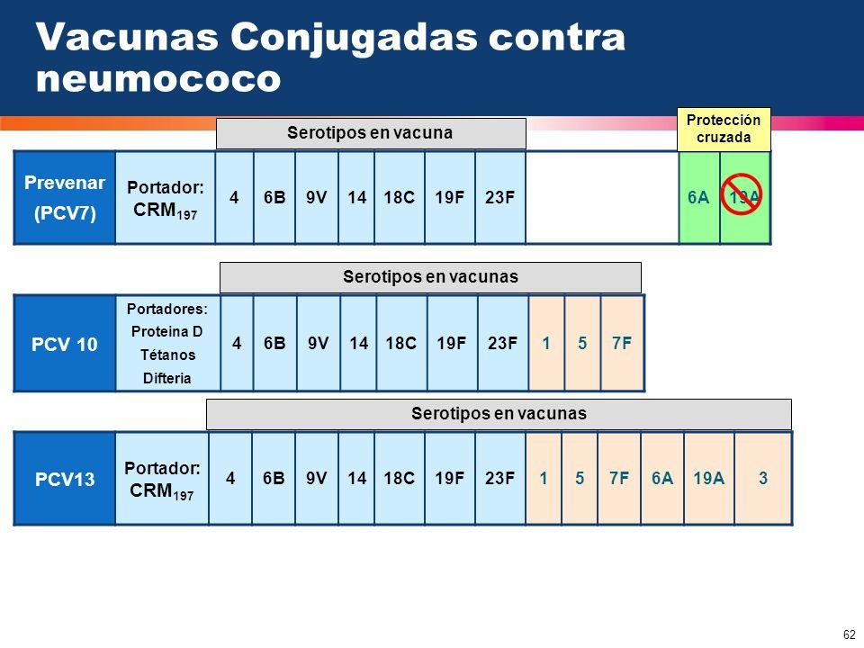 Vacunas Conjugadas contra neumococo
