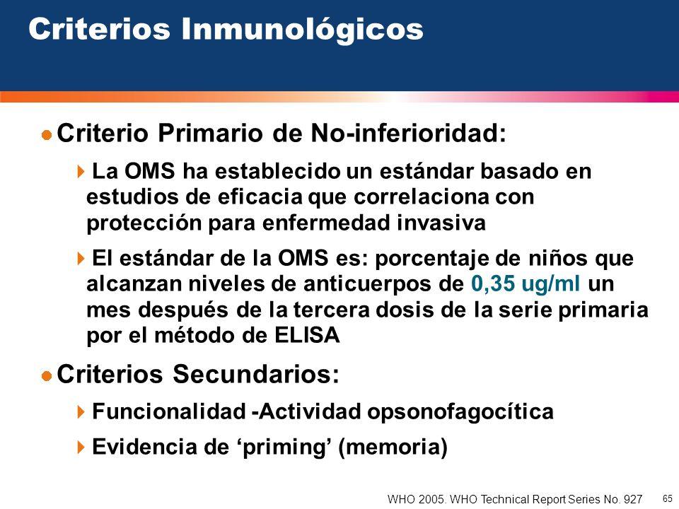 Criterios Inmunológicos