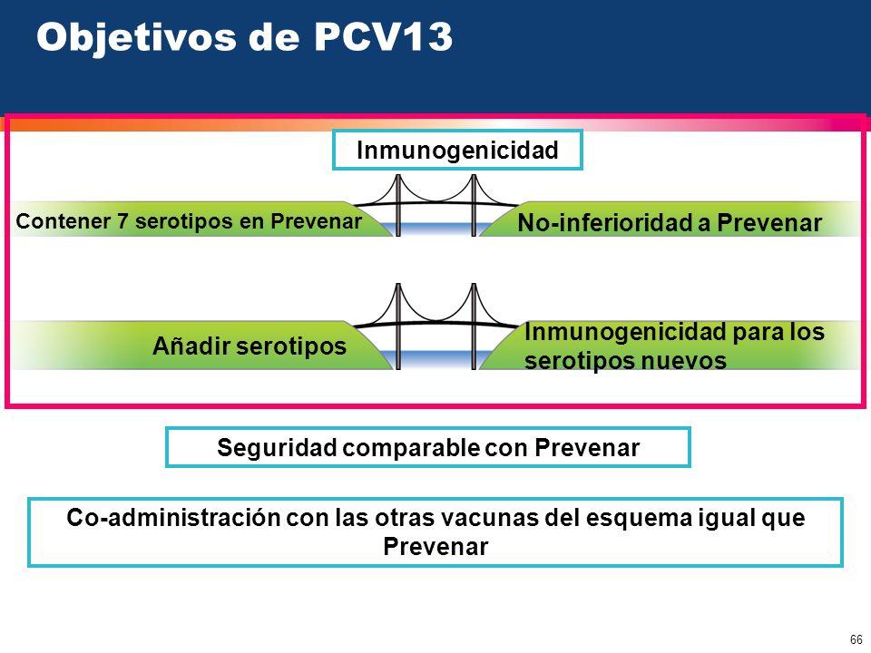 Objetivos de PCV13 Inmunogenicidad No-inferioridad a Prevenar