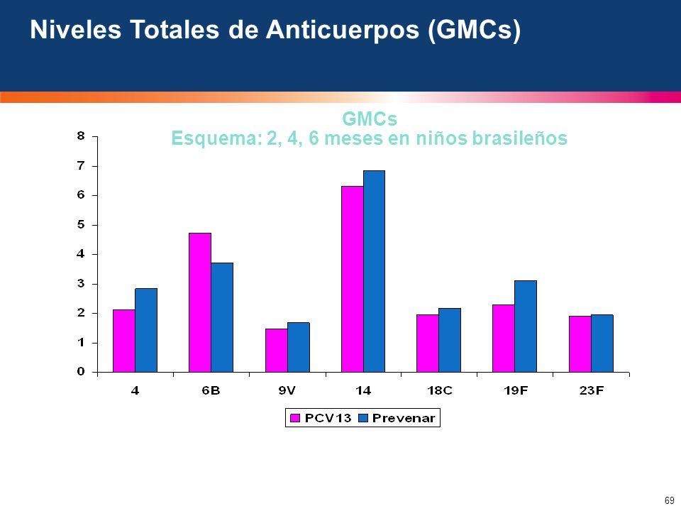 Esquema: 2, 4, 6 meses en niños brasileños