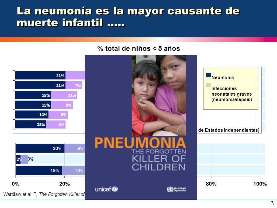 La neumonía es la mayor causante de muerte infantil …..
