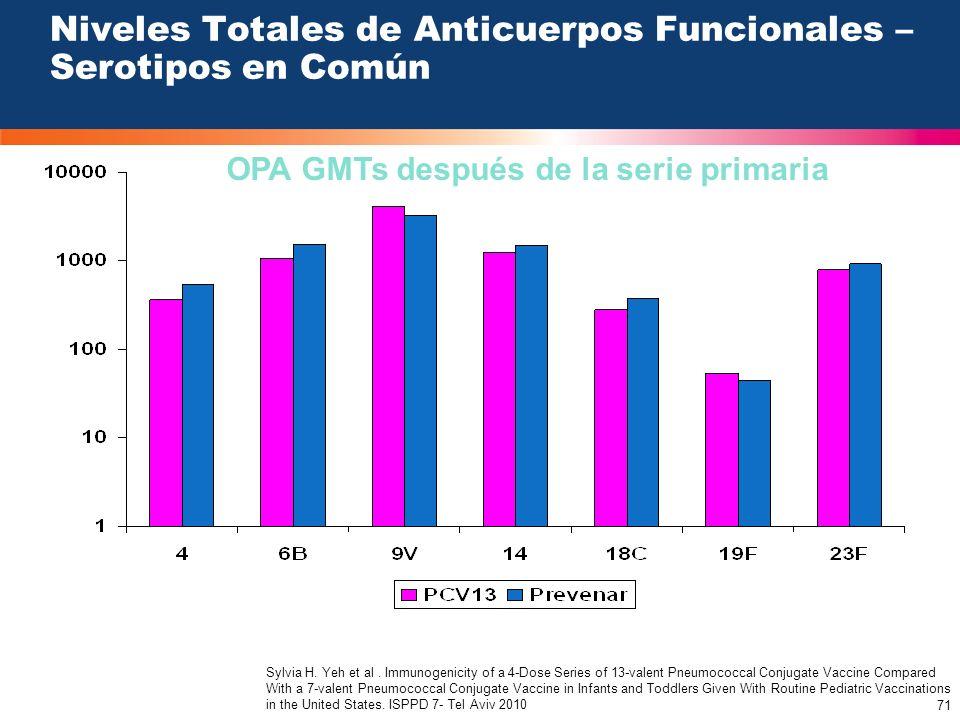 Niveles Totales de Anticuerpos Funcionales – Serotipos en Común