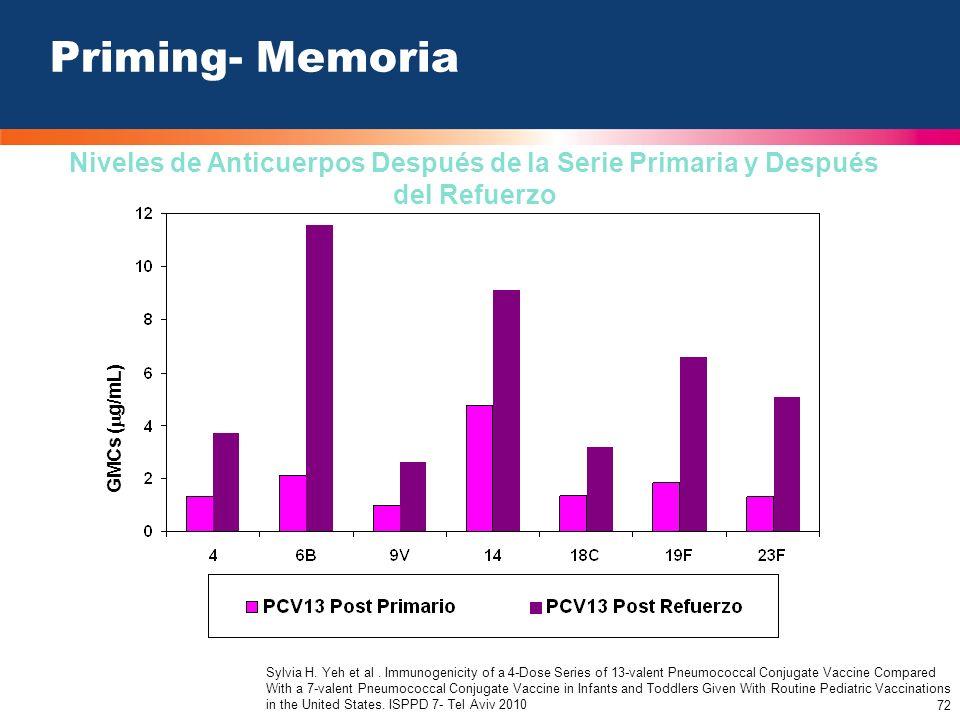 Priming- Memoria Niveles de Anticuerpos Después de la Serie Primaria y Después del Refuerzo. GMCs (g/mL)