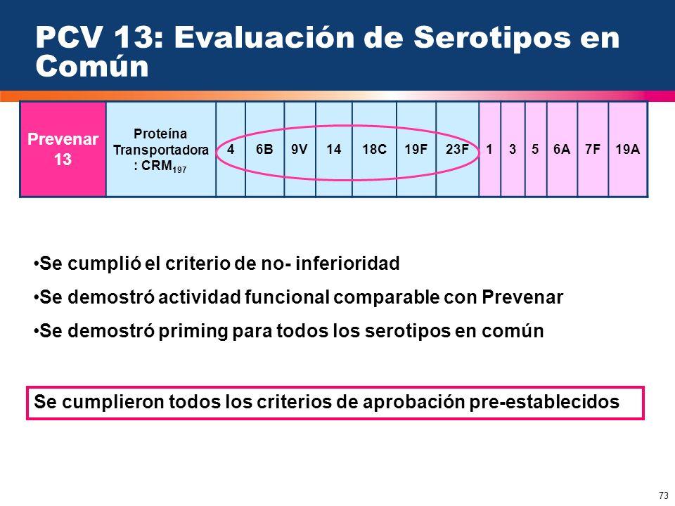 PCV 13: Evaluación de Serotipos en Común
