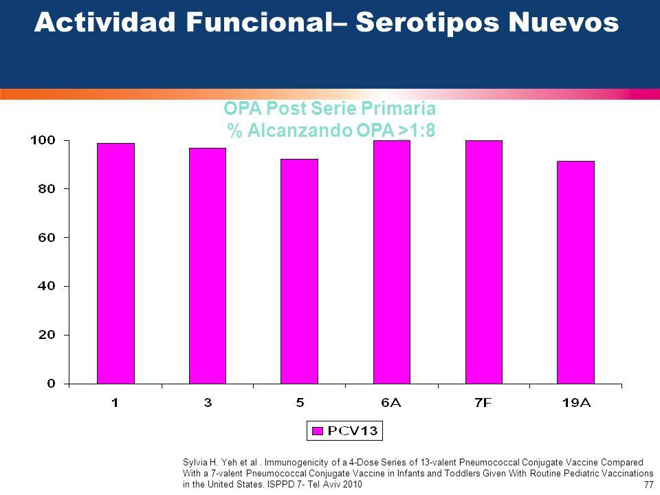 Actividad Funcional– Serotipos Nuevos