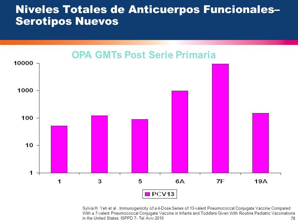 Niveles Totales de Anticuerpos Funcionales– Serotipos Nuevos