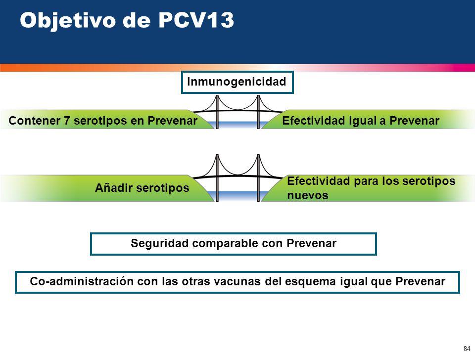 Objetivo de PCV13 Inmunogenicidad Contener 7 serotipos en Prevenar