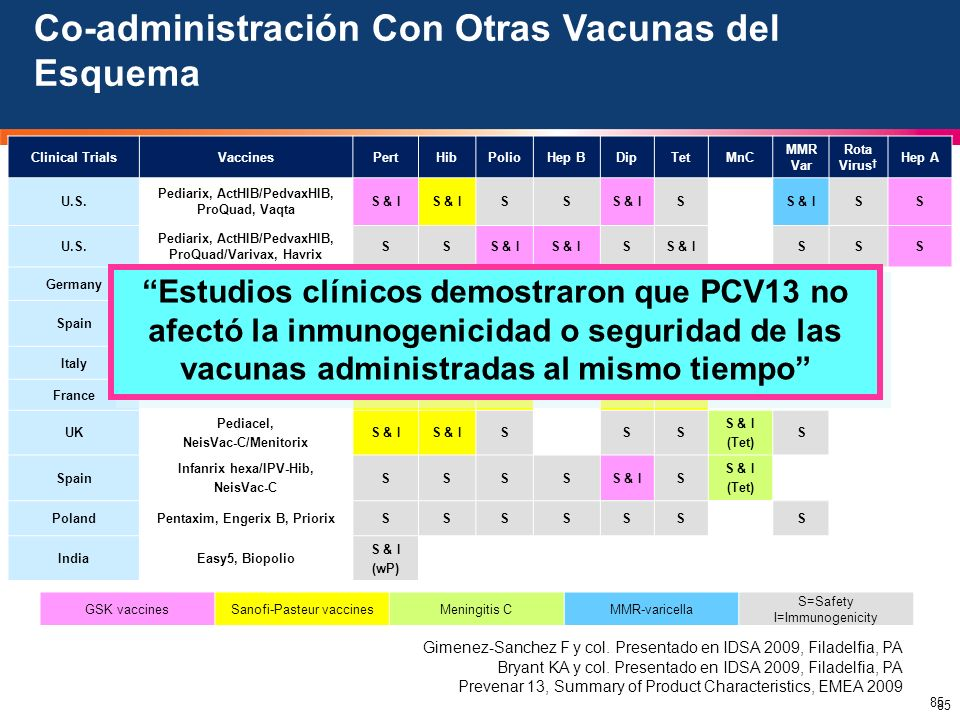 Co-administración Con Otras Vacunas del Esquema