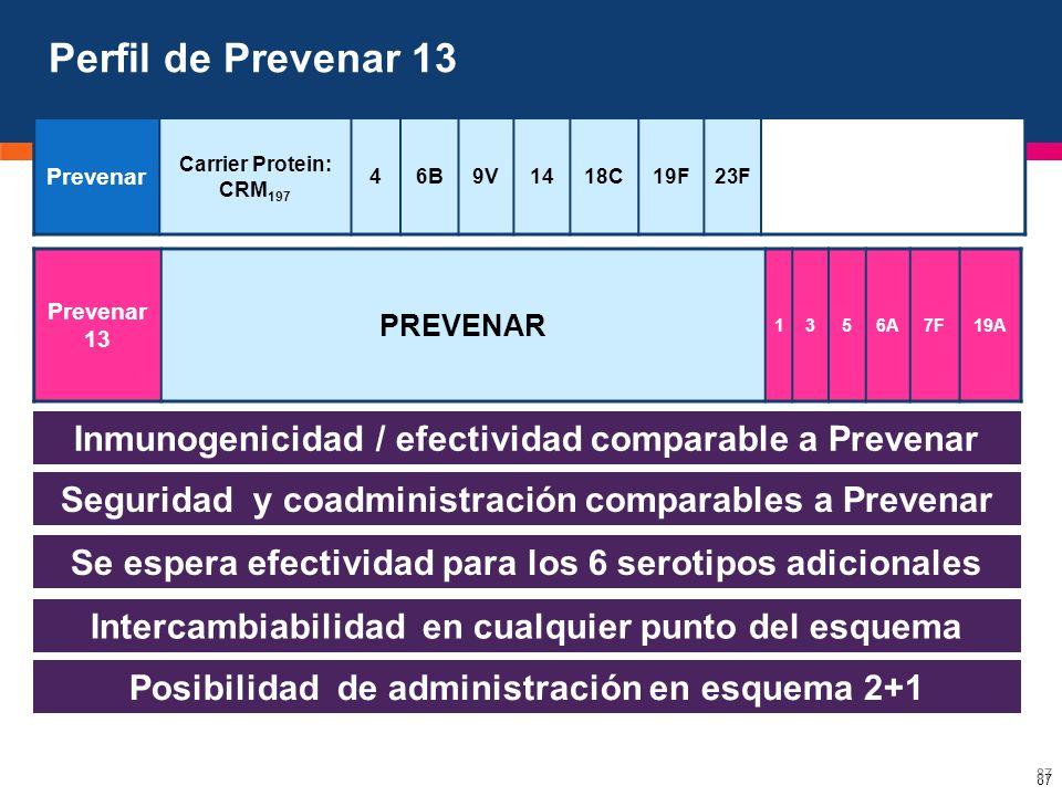 Perfil de Prevenar 13 Prevenar. Carrier Protein: CRM197. 4. 6B. 9V. 14. 18C. 19F. 23F. Prevenar 13.