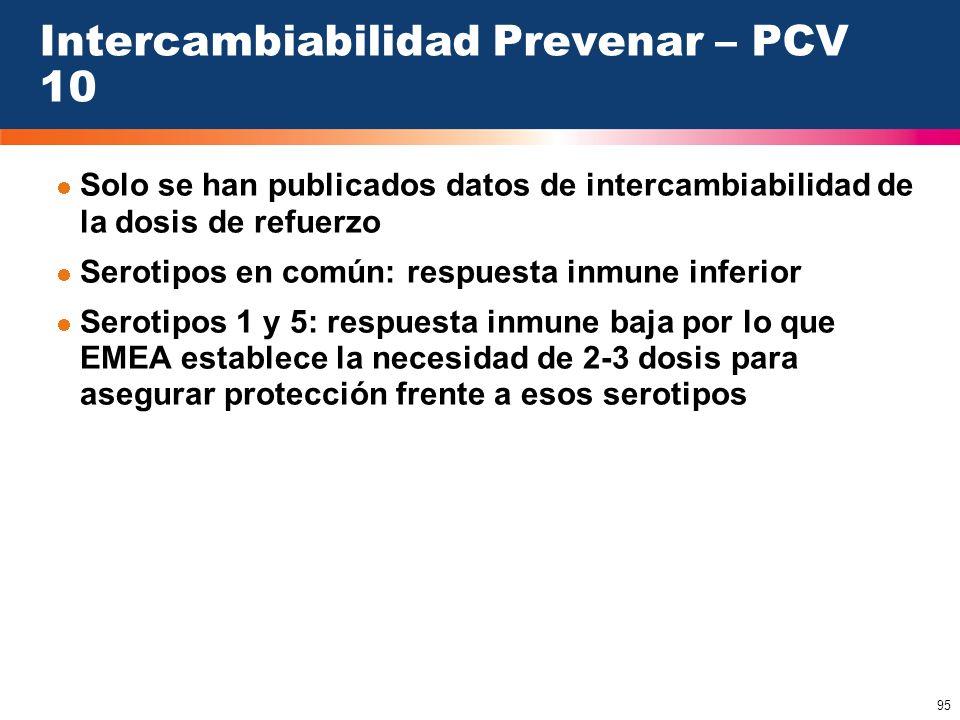 Intercambiabilidad Prevenar – PCV 10