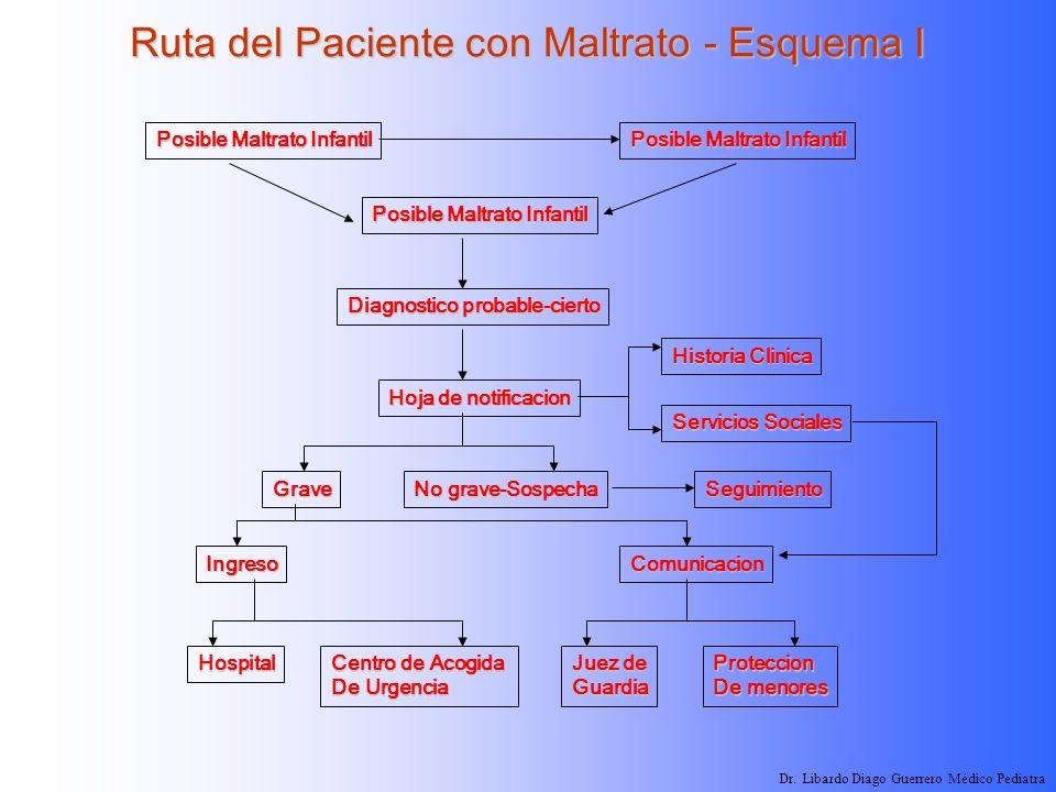 Ruta del Paciente con Maltrato - Esquema I
