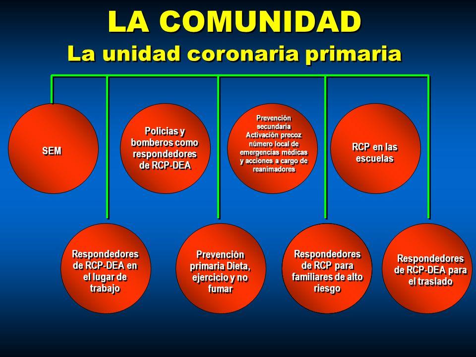 LA COMUNIDAD La unidad coronaria primaria SEM
