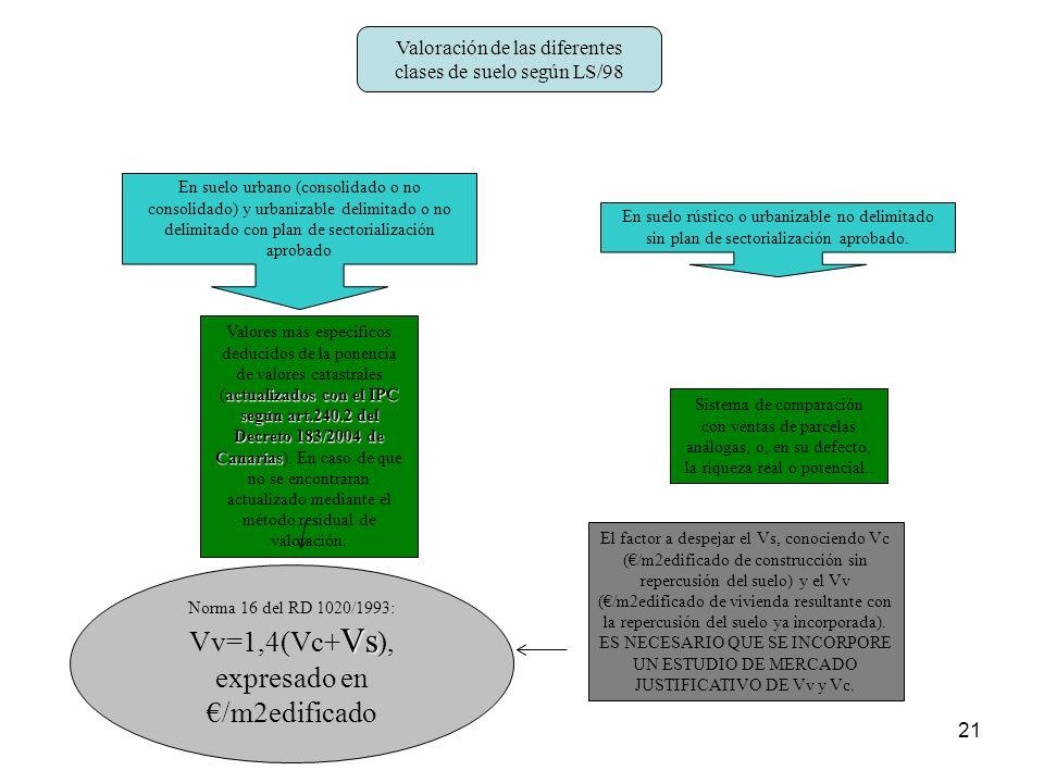 Vv=1,4(Vc+Vs), expresado en €/m2edificado