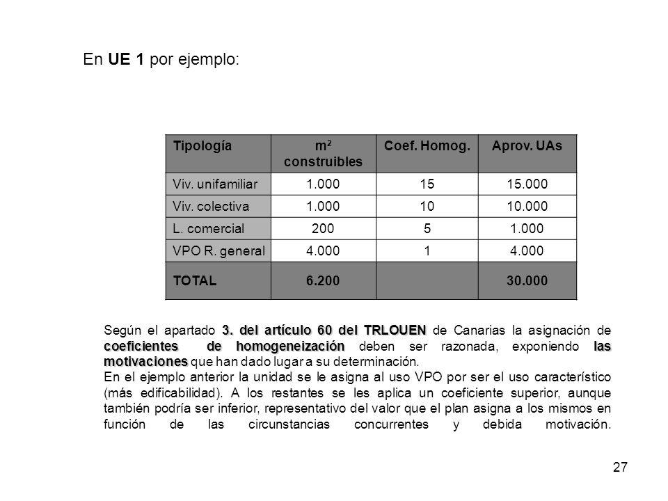 En UE 1 por ejemplo: En UE 1 por ejemplo: Tipología m2 construibles