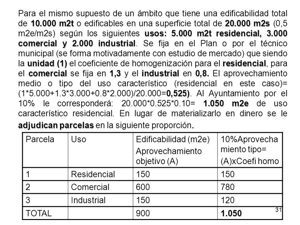 Para el mismo supuesto de un ámbito que tiene una edificabilidad total de 10.000 m2t o edificables en una superficie total de 20.000 m2s (0,5 m2e/m2s) según los siguientes usos: 5.000 m2t residencial, 3.000 comercial y 2.000 industrial. Se fija en el Plan o por el técnico municipal (se forma motivadamente con estudio de mercado) que siendo la unidad (1) el coeficiente de homogenización para el residencial, para el comercial se fija en 1,3 y el industrial en 0,8. El aprovechamiento medio o tipo del uso característico (residencial en este caso)= (1*5.000+1.3*3.000+0.8*2.000)/20.000=0,525). Al Ayuntamiento por el 10% le corresponderá: 20.000*0.525*0.10= 1.050 m2e de uso característico residencial. En lugar de materializarlo en dinero se le adjudican parcelas en la siguiente proporción.