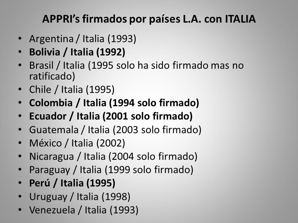 APPRI's firmados por países L.A. con ITALIA