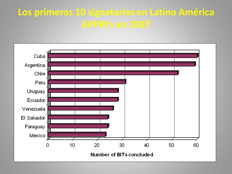 Los primeros 10 signatarios en Latino América APPRI's en 2007