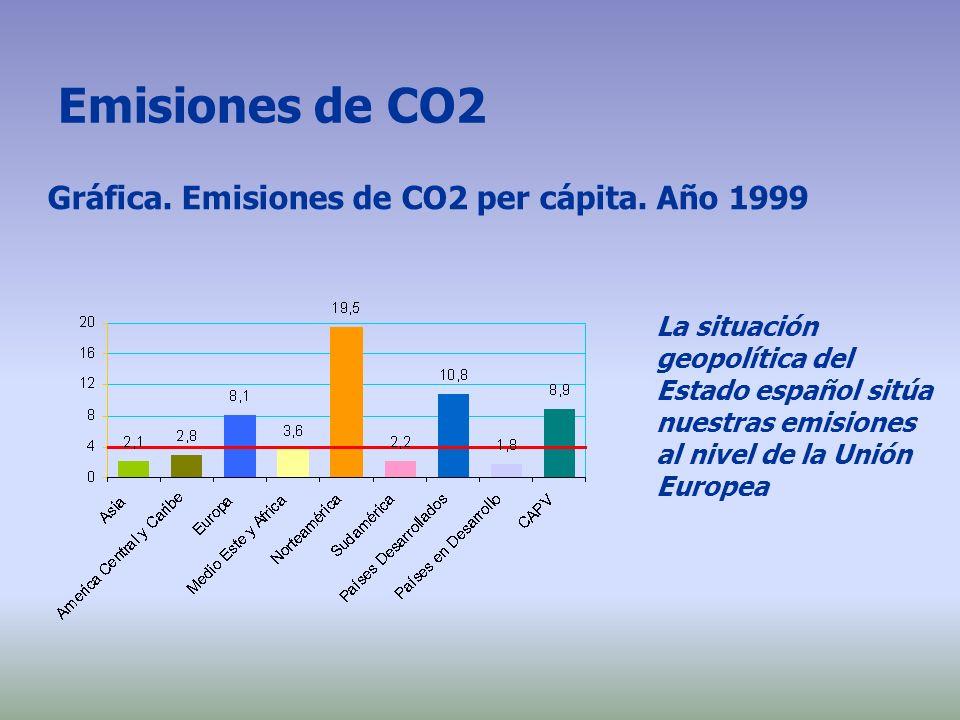 Emisiones de CO2 Gráfica. Emisiones de CO2 per cápita. Año 1999