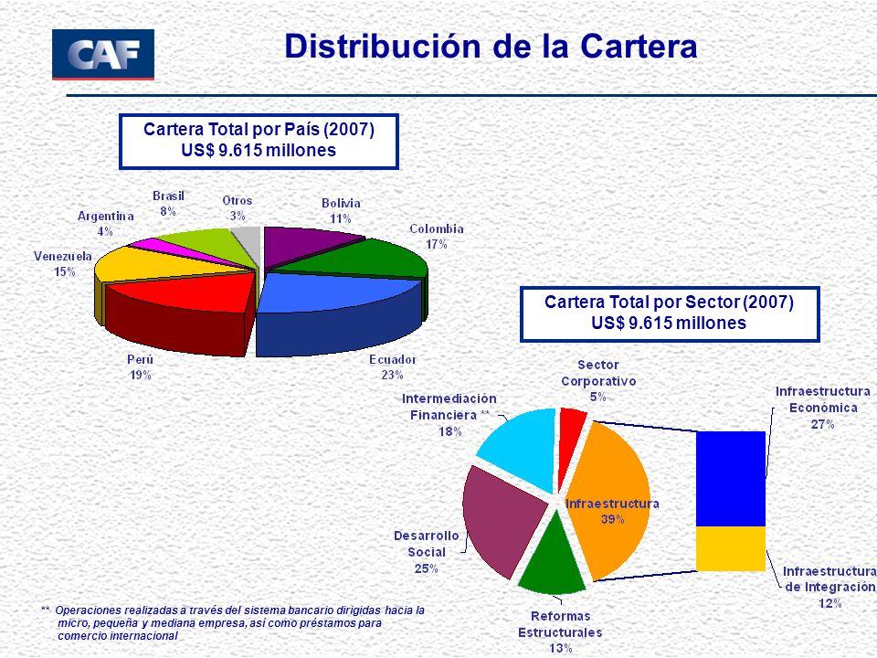 Distribución de la Cartera