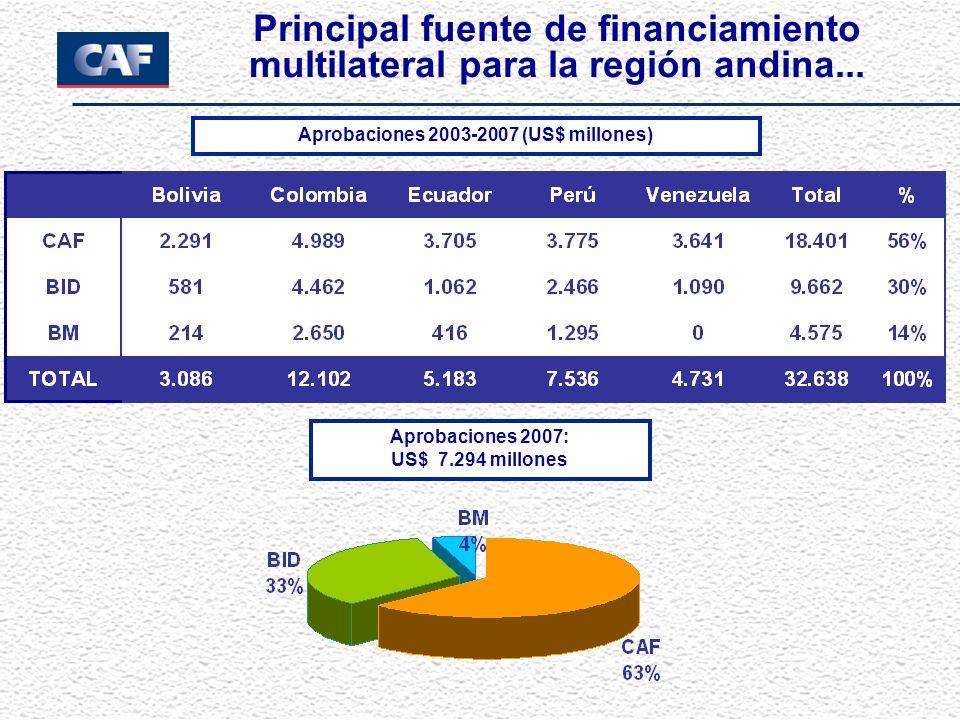 Aprobaciones 2003-2007 (US$ millones)