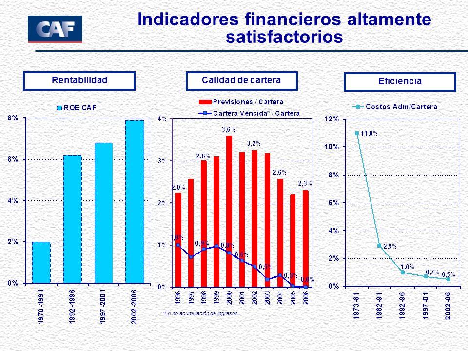 Indicadores financieros altamente satisfactorios