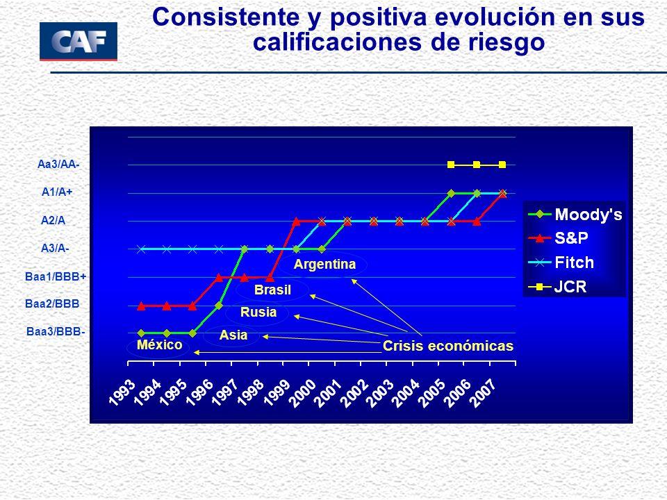Consistente y positiva evolución en sus calificaciones de riesgo